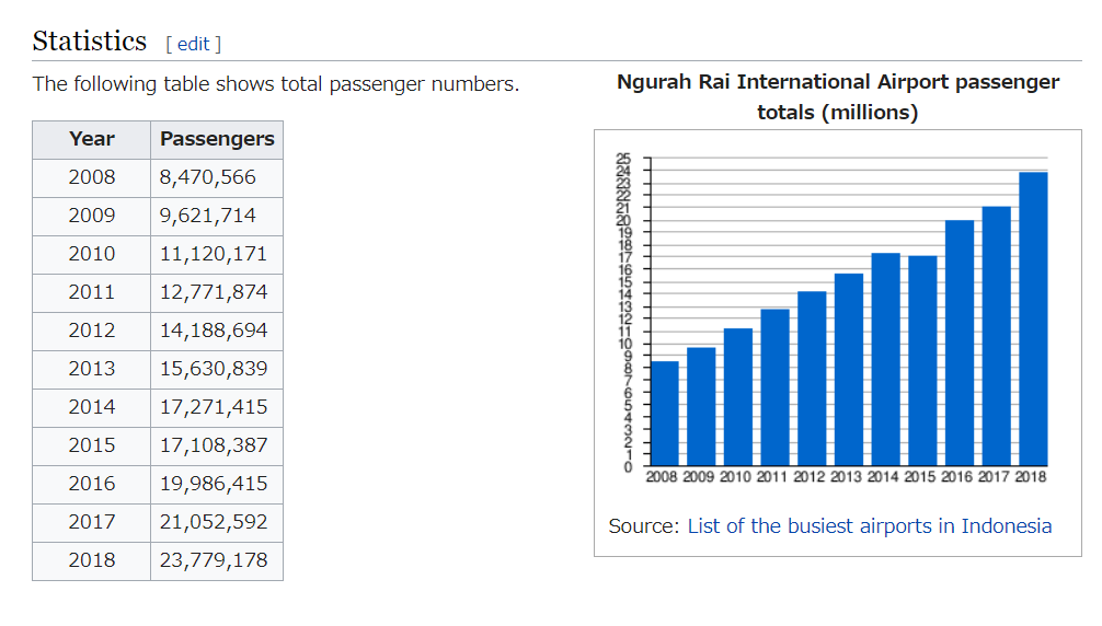 Denpasar Airport statistics